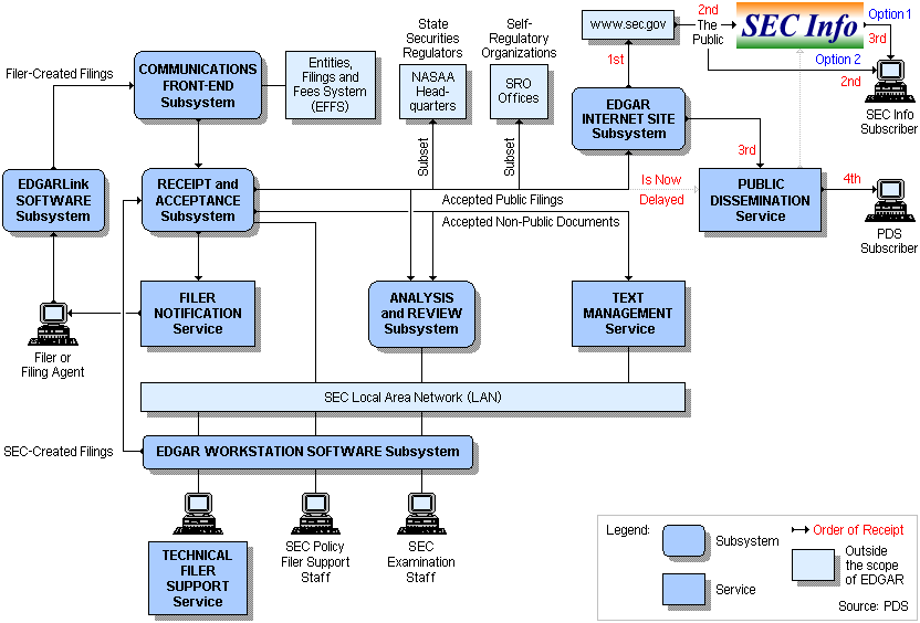 EDGAR Filings System – Filings Flowchart, Public Dissemination Service (PDS) and SEC Info
